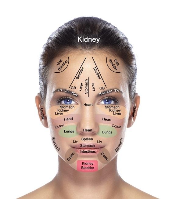 Acne Face Mapping خريطة حب الشباب