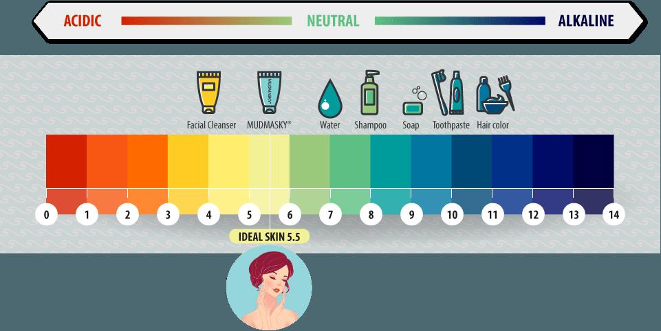 pH-scale-ideal-ski-1